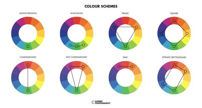 Complementary Colors wheel - Che cos'è la saturazione del colore?  blog